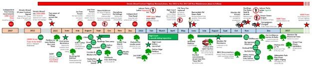 timeline-1m-cr-1-5